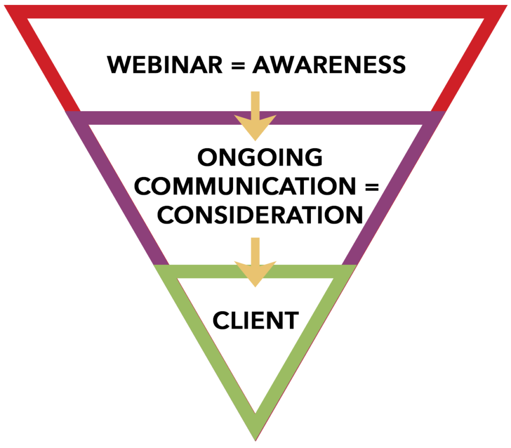Marketing Strategies - Marketing Funnel