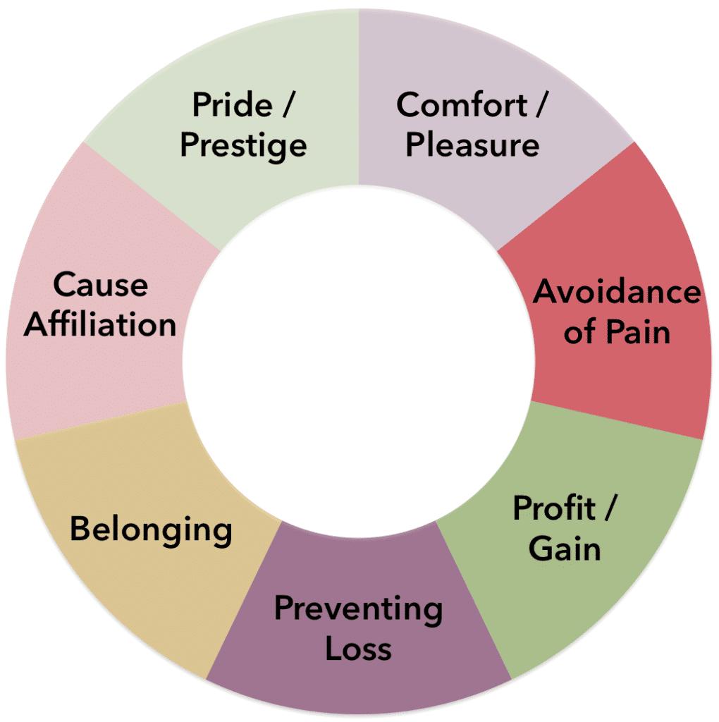 Marketing Strategies - Motivation Chart