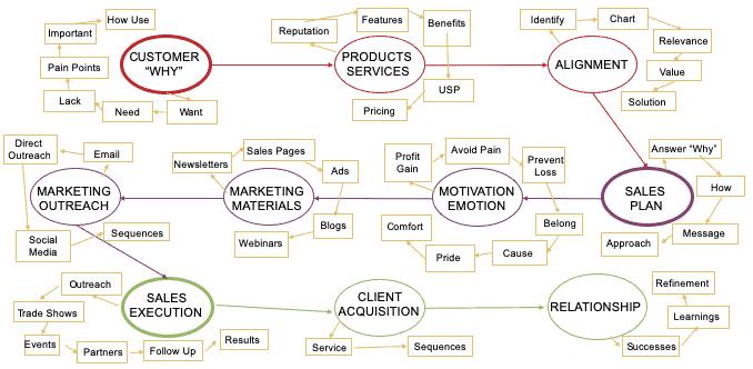 Marketing Strategies - Sales Plan
