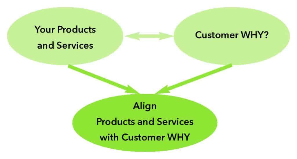 Marketing Strategies - Step 1 Diagram